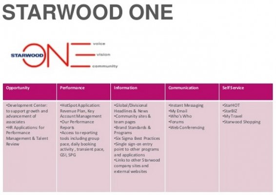 All about StarwoodONE, StarHOT and StarFRND